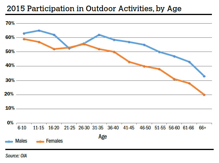 2015 Participation in Outdoor Activities
