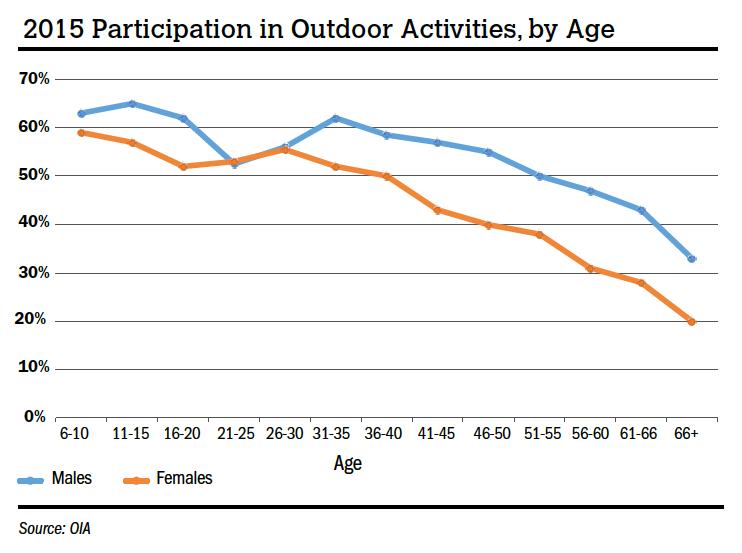2015 Participation in Outdoor Activities