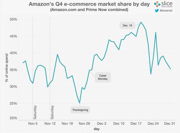 Amazon-Q4