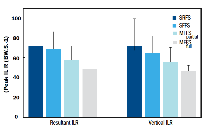 Comparative peak instantaneous loading rates (ILR) between the total loading rate or resultant ILR experienced by the runners versus just the vertical component of that force. Notice the MFFS Full or Minimal Forefoot strike in full minimal footwear recorded the lowest impact forces. Standard shoe (traditional) rearfoot strikers (SRFS) and standard shoe (traditional) forefoot strikers (SFFS) had similar numbers in the forces measured.