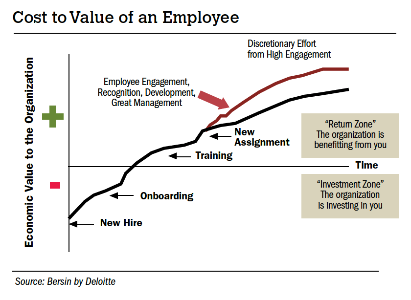 Cost to Value of an Employee