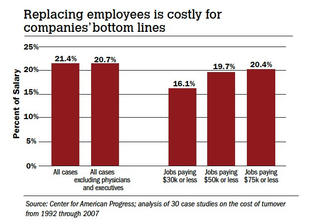 Replacing Employees Costly