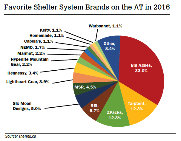Favorite Shelter System Brands