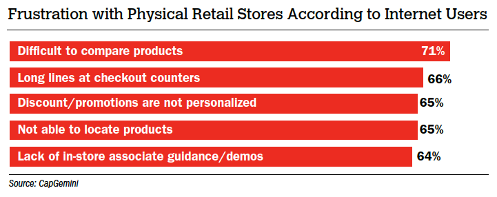 Frustration with Physical Retail Stores According to Internet Users
