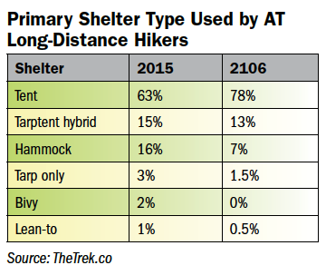 Primary Shelter Type Used by AT Long-Distance Hikers