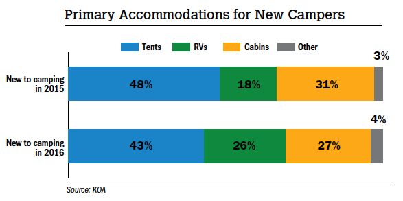 Primary Accommodations for New Campers