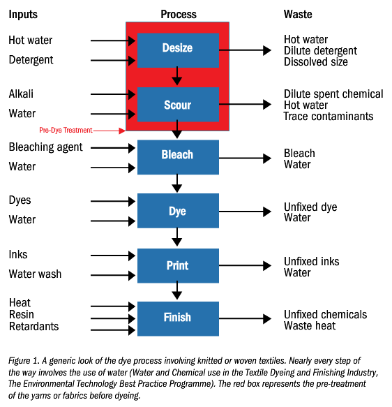 Knit Fabric Dyeing Process Flow Chart : Io report dyes trying inside outdoor magazine